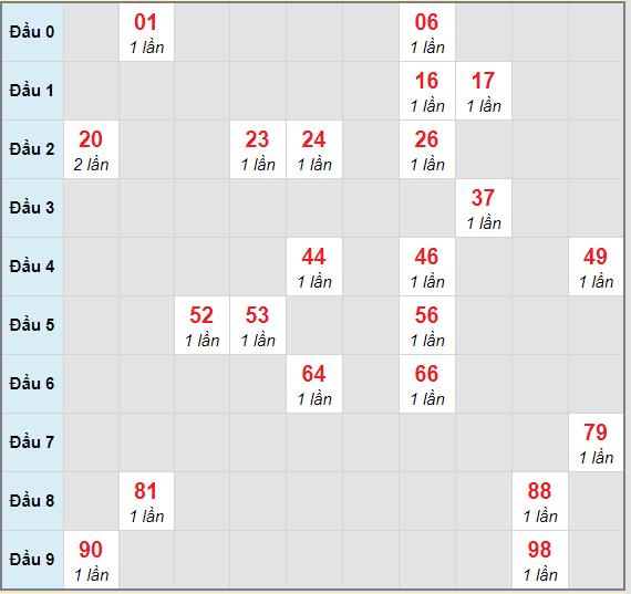 Bạch thủ rơi 3 ngày lô XSLA 27/2/2021