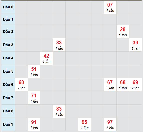 Bạch thủ rơi 3 ngày lô XSLA 6/2/2021