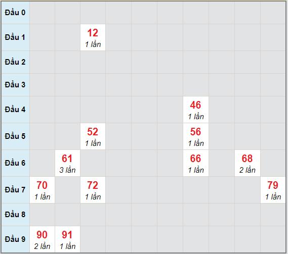 Bạch thủ rơi 3 ngày lô XSPY 1/2/2021