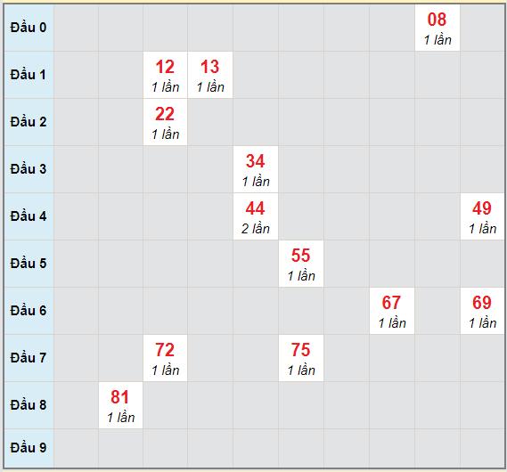 Bạch thủ rơi 3 ngày lô XSPY 15/2/2021