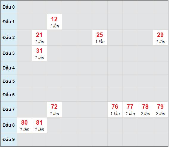 Bạch thủ rơi 3 ngày lô XSPY 22/2/2021