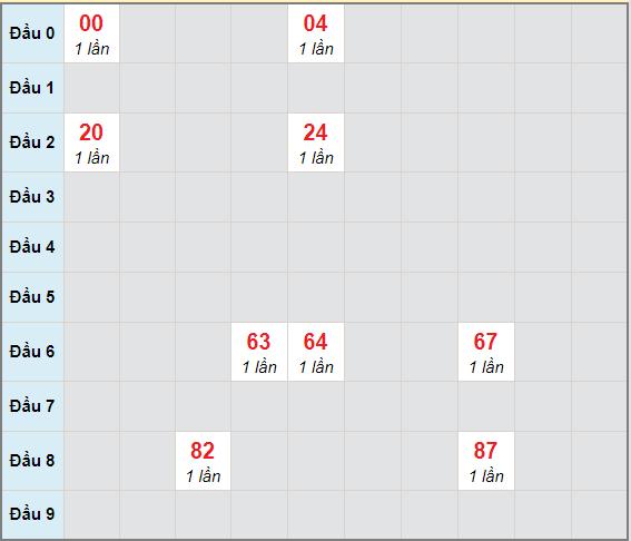 Bạch thủ rơi 3 ngày lô XSQB 4/2/2021