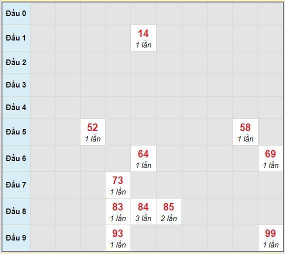 Bạch thủ rơi 3 ngày lô XSQNM 2/2/2021