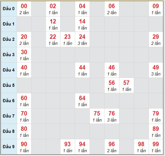 Bạch thủ rơi 3 ngày lô XSQNM 23/2/2021