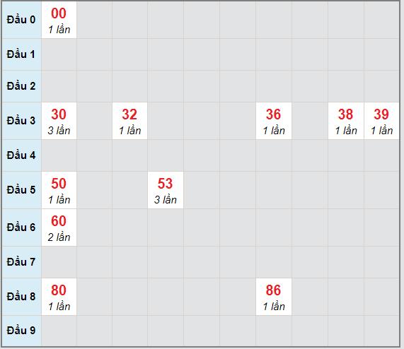 Bạch thủ rơi 3 ngày lô XSQNM 9/2/2021