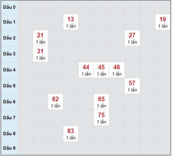 Bạch thủ rơi 3 ngày lô XSQT 11/2/2021