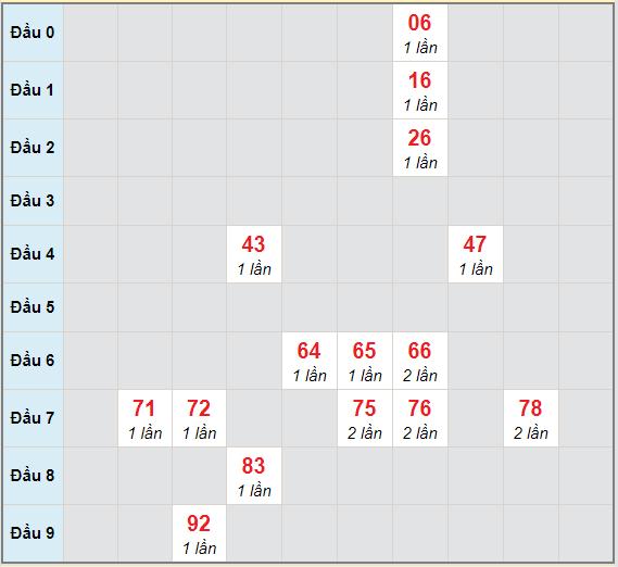 Bạch thủ rơi 3 ngày lô XSQT 4/2/2021