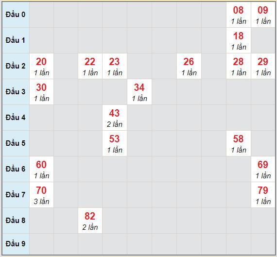 Bạch thủ rơi 3 ngày lô XSST 10/2/2021