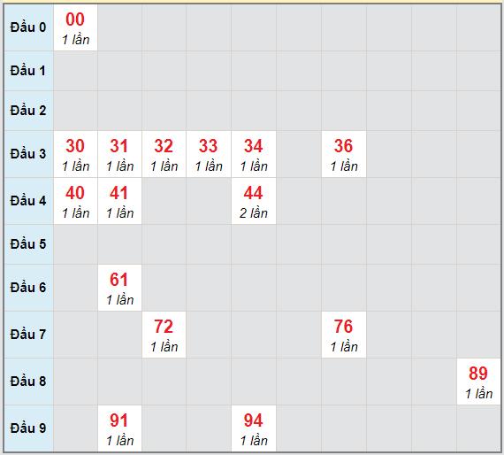 Bạch thủ rơi 3 ngày lô XSTG 21/2/2021