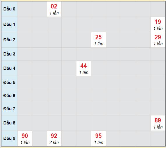 Bạch thủ rơi 3 ngày lô XSTN 18/2/2021