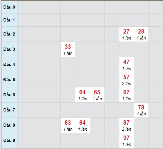 Bạch thủ rơi 3 ngày lô XSTTH 15/2/2021