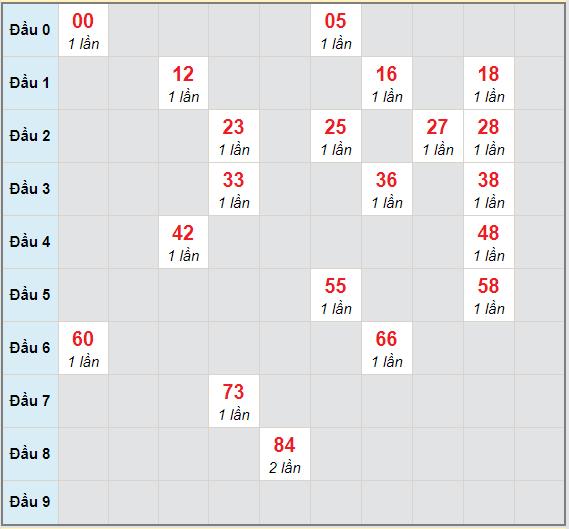 Bạch thủ rơi 3 ngày lô XSTTH 22/2/2021