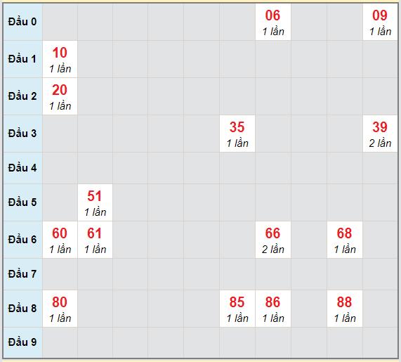 Bạch thủ rơi 3 ngày lô XSTV 12/2/2021
