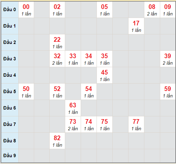Bạch thủ rơi 3 ngày lô XSTV 5/2/2021