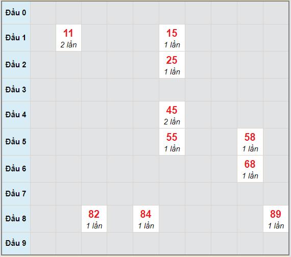 Bạch thủ rơi 3 ngày lô XSVL 5/2/2021