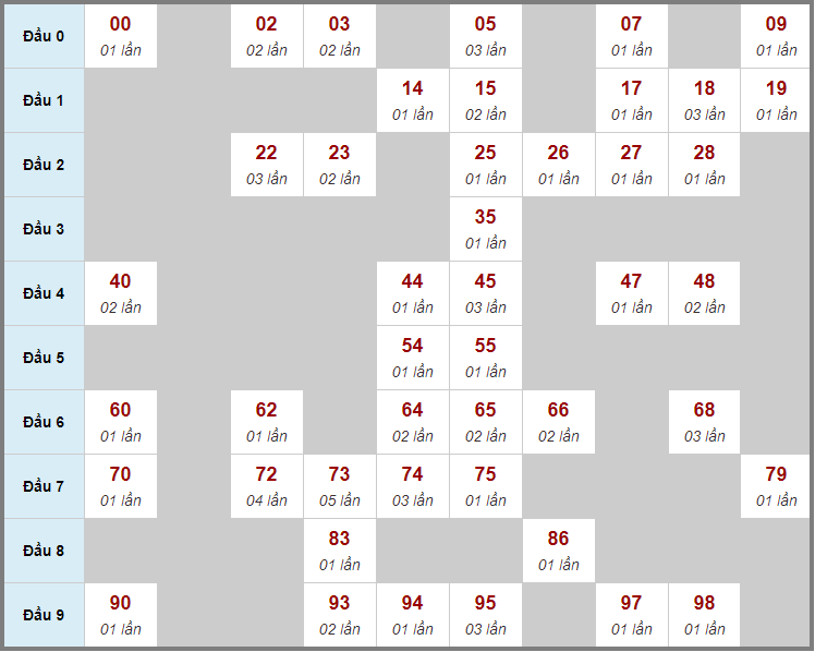 Cầu động chạy liên tục trong 3 ngày trở lênđến 18/2