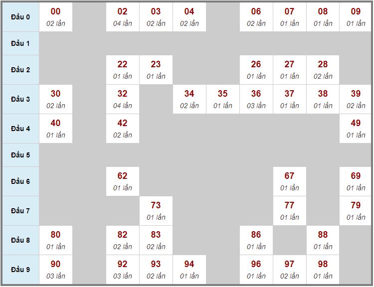 Cầu động chạy liên tục trong 3 ngày đến 19/2
