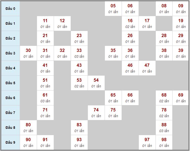 Cầu động chạy liên tục trong 3 ngày trở lênđến 25/2