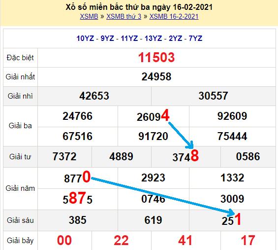 Bạch thủlôMb hôm nay ngày 17/2/2021