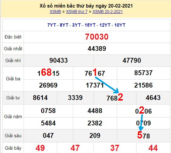 Bạch thủ loto miền bắchôm nay 21/2/2021