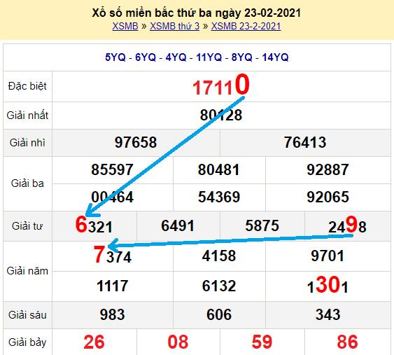 Bạch thủlôMb hôm nay ngày 24/2/2021