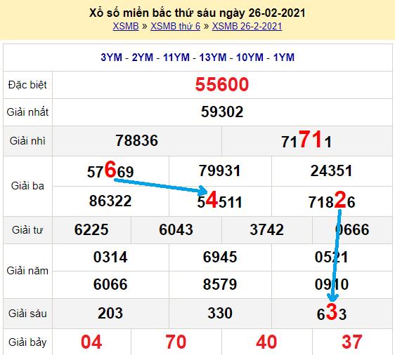 Bạch thủ loto miền bắchôm nay 27/2/2021