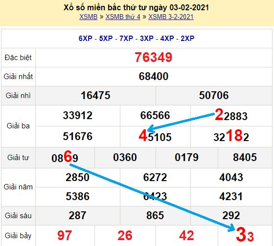 Bạch thủ lô miền bắcngày 4/2/2021