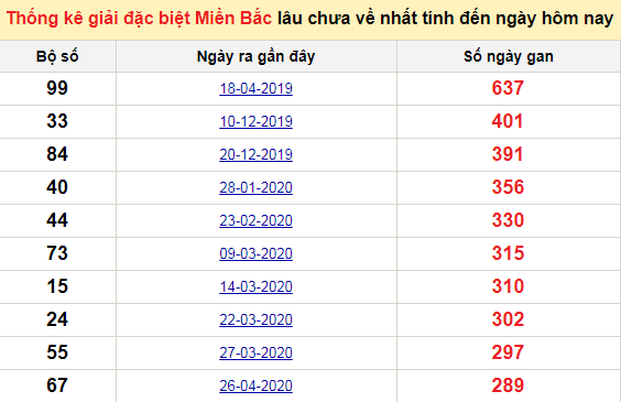 Bảngbạch thủMB lâu về nhất tính đến 10/2/2021