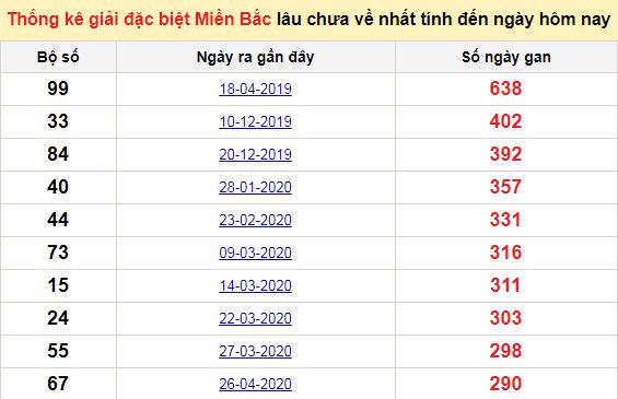Bảngbạch thủ miền bắc lâu không về đến ngày 15/2/2021