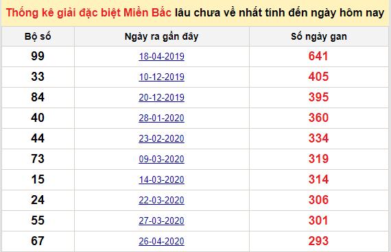 Bảng bạch thủmiền Bắc lâu về nhất tính đến 18/2/2021