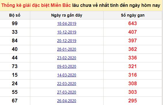 Bảng bạch thủ MB lâu về tính đến 20/2/2021
