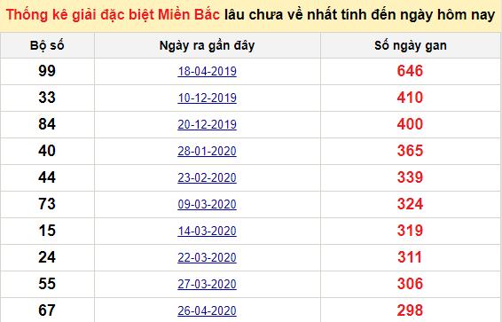 Bảngbạch thủ MB lâu chưa về đến ngày 23/2/2021
