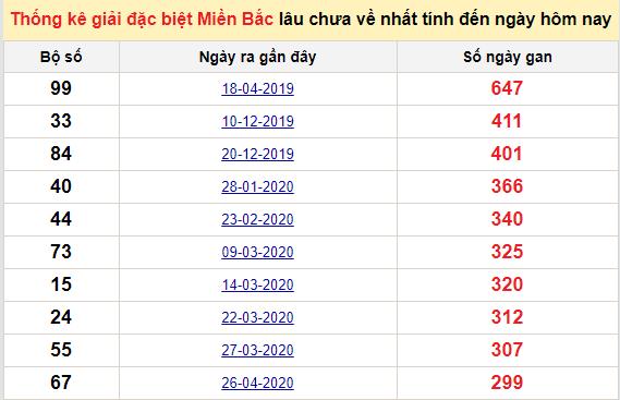 Bảngbạch thủMB lâu về nhất tính đến 24/2/2021