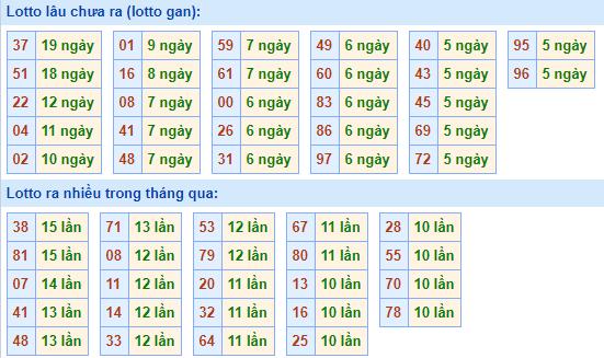 Bảngtần suất lô tô MBhôm nay ngày 10/2/2021