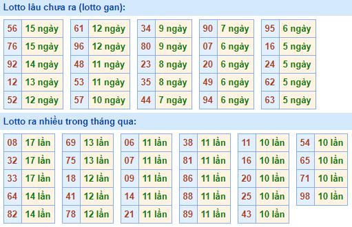 Bảng tần suất lô tôMB ngày28/2/2021