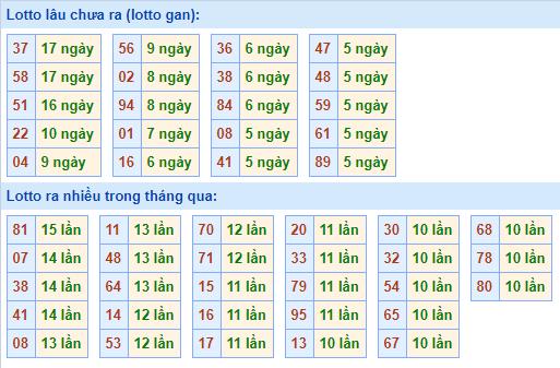 Bảngtần suất lô tô miền bắcngày 8/2/2021
