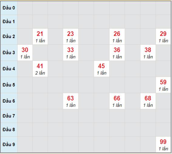 Bạch thủ rơi 3 ngày lô XSBD 19/3/2021