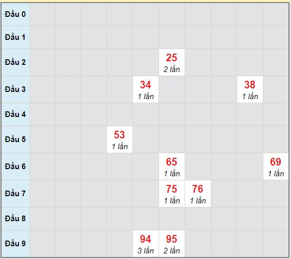 Bạch thủ rơi 3 ngày lô XSBDI 18/3/2021