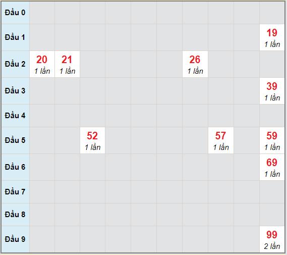 Bạch thủ rơi 3 ngày lô XSBDI 25/3/2021