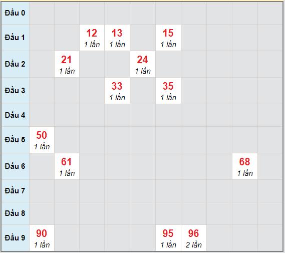 Bạch thủ rơi 3 ngày lô XSBDI 4/3/2021
