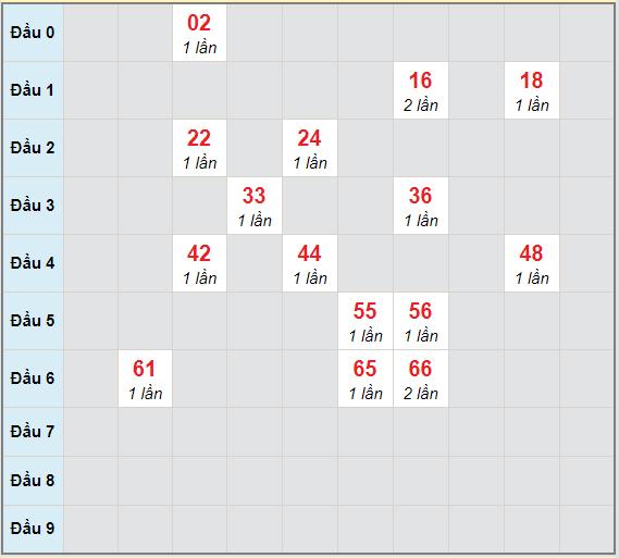 Bạch thủ rơi 3 ngày lô XSBTH 18/3/2021