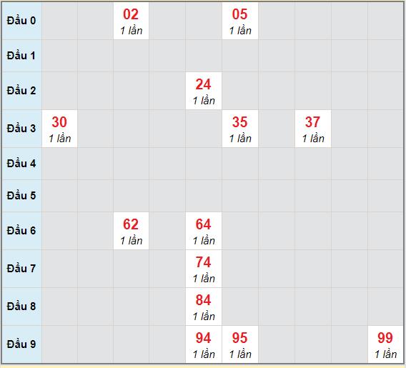 Bạch thủ rơi 3 ngày lô XSBTH 4/3/2021