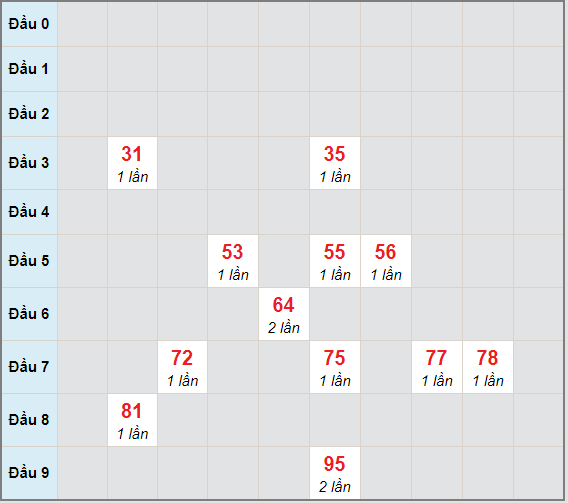 Bạch thủ rơi 3 ngày lô XSCM 12/4/2021
