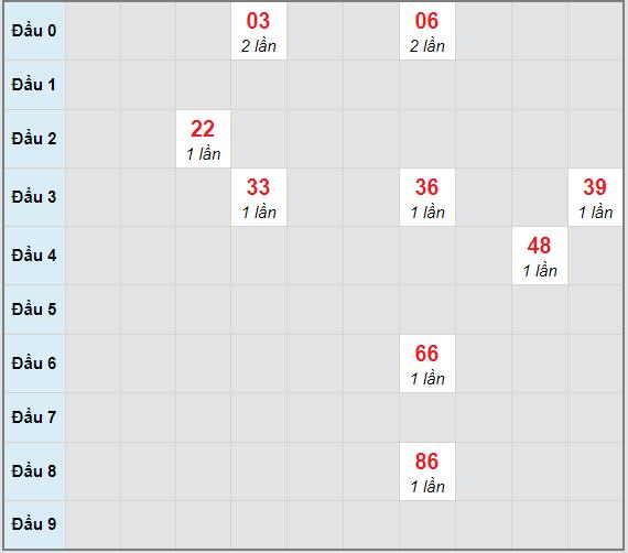 Bạch thủ rơi 3 ngày lô XSCM 15/3/2021