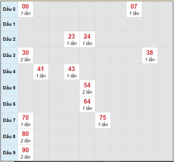Bạch thủ rơi 3 ngày lô XSCM 22/3/2021