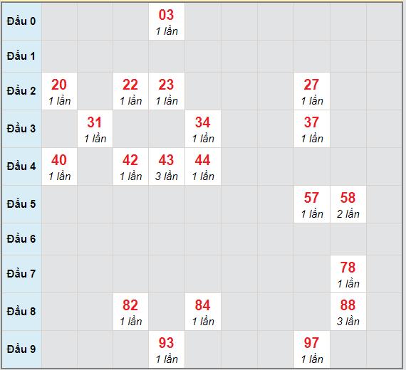 Bạch thủ rơi 3 ngày lô XSCT 17/3/2021