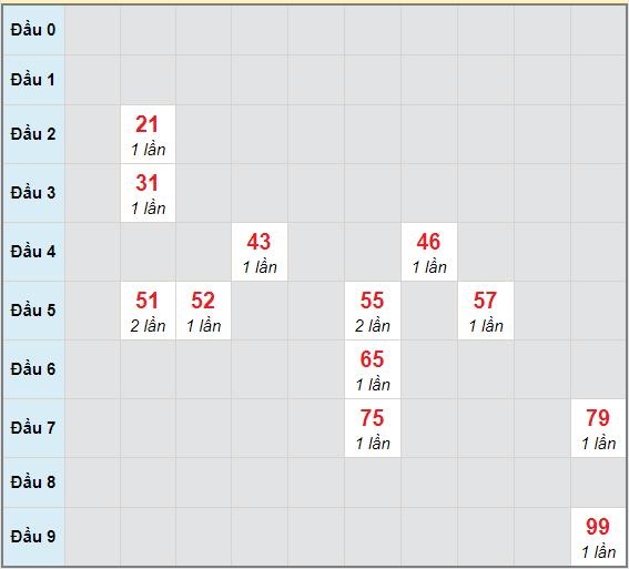 Bạch thủ rơi 3 ngày lô XSCT 7/4/2021