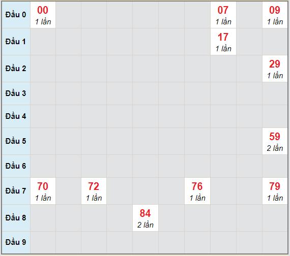 Bạch thủ rơi 3 ngày lô XSDLK 13/4/2021