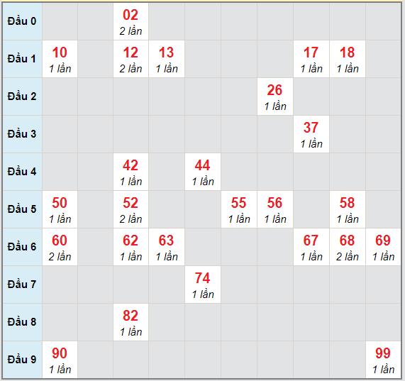 Bạch thủ rơi 3 ngày lô XSDLK 9/3/2021
