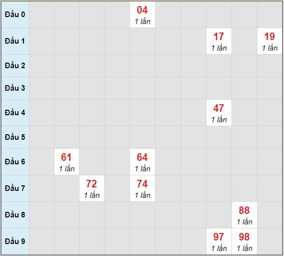 Bạch thủ rơi 3 ngày lô XSDN 24/3/2021